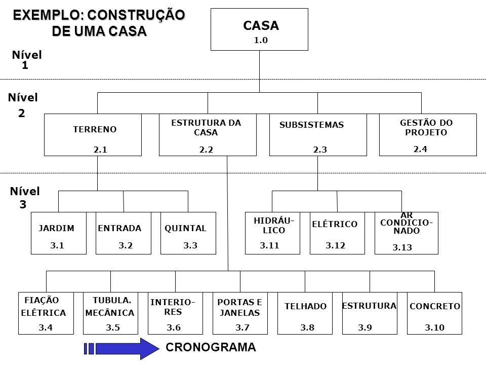 EXEMPLO: CONSTRUÇÃO DE UMA CASA