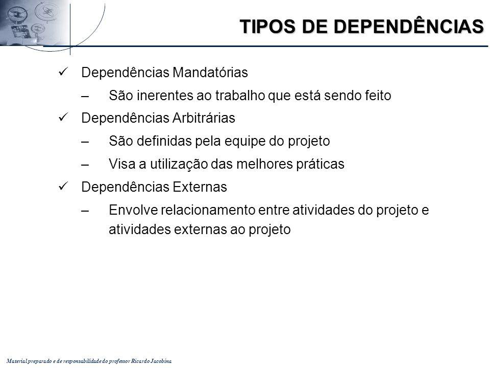 TIPOS DE DEPENDÊNCIAS Dependências Mandatórias