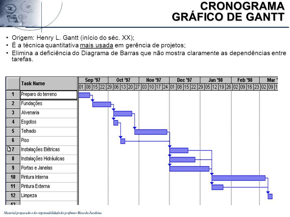 CRONOGRAMA GRÁFICO DE GANTT