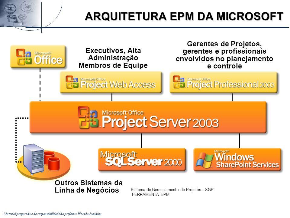 Sistema de Gerenciamento de Projetos – SGP FERRAMENTA EPM