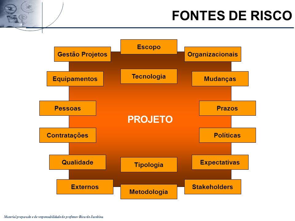 FONTES DE RISCO PROJETO Escopo Gestão Projetos Organizacionais