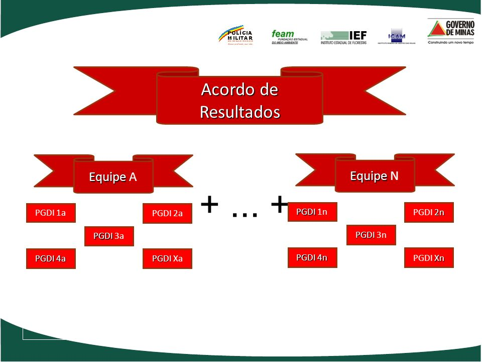 + ... + Acordo de Resultados Equipe A Equipe N PGDI 1a PGDI 2a PGDI 1n