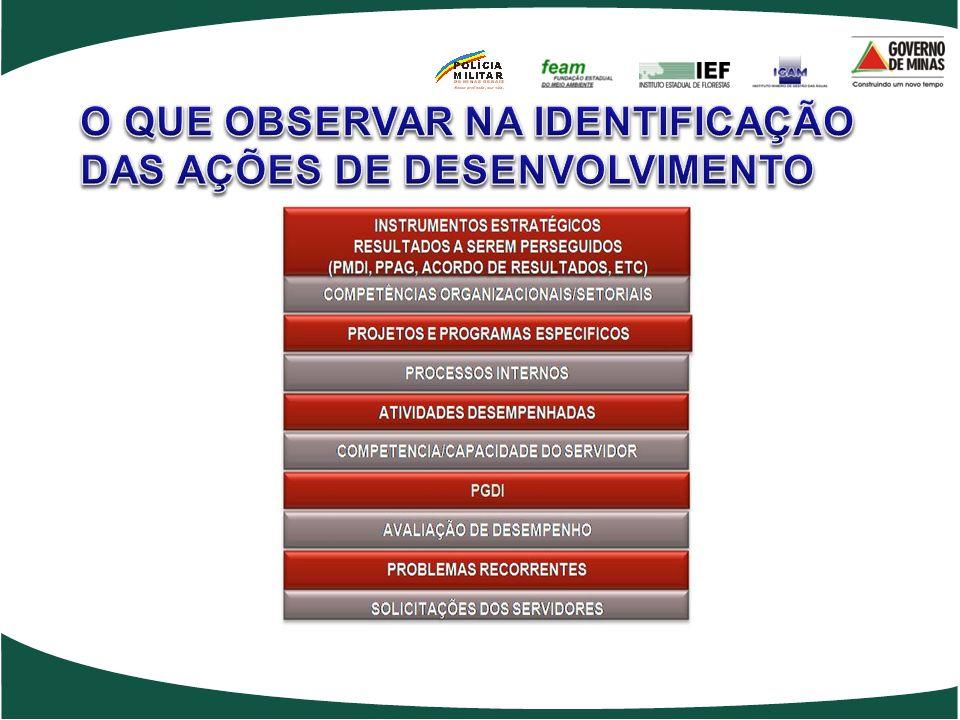 O QUE OBSERVAR NA IDENTIFICAÇÃO DAS AÇÕES DE DESENVOLVIMENTO