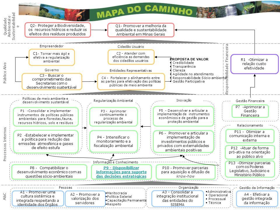 P9 - Disponibilizar informações para suporte das decisões estratégicas