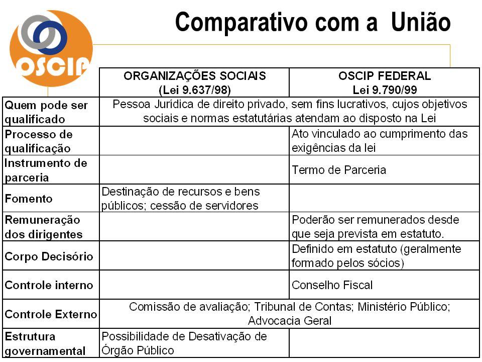 Comparativo com a União