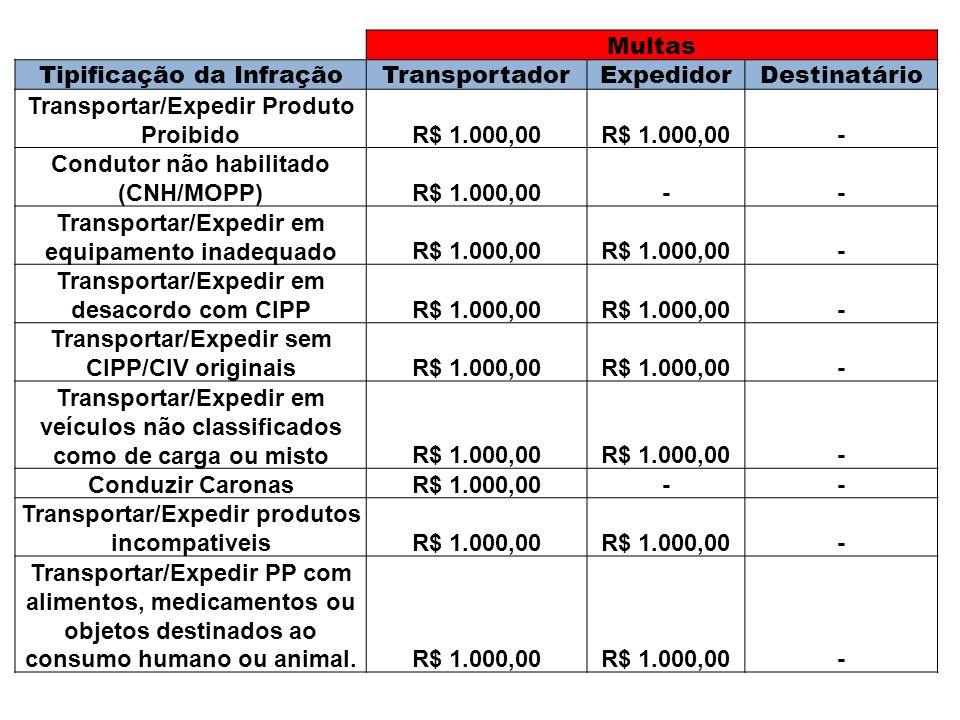 Tipificação da Infração Transportador Expedidor Destinatário