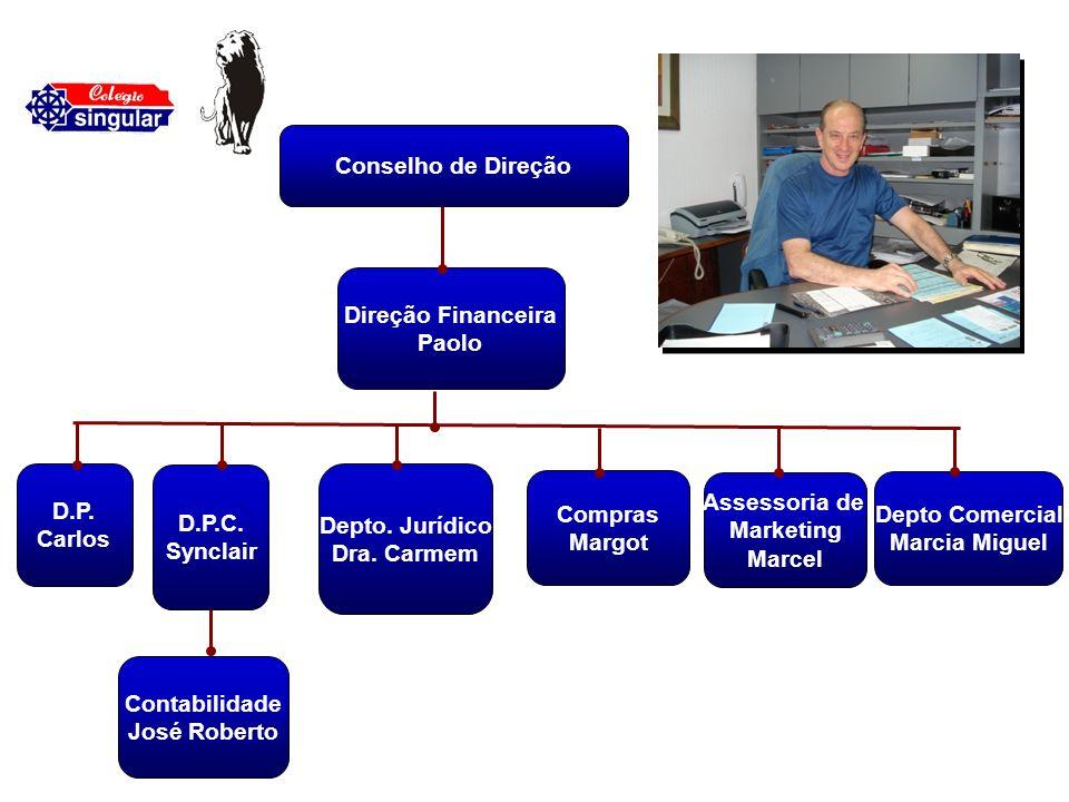 Conselho de Direção Direção Financeira. Paolo. D.P. Carlos. D.P.C. Synclair. Depto. Jurídico.