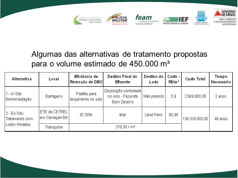 Algumas das alternativas de tratamento propostas para o volume estimado de 450.000 m³