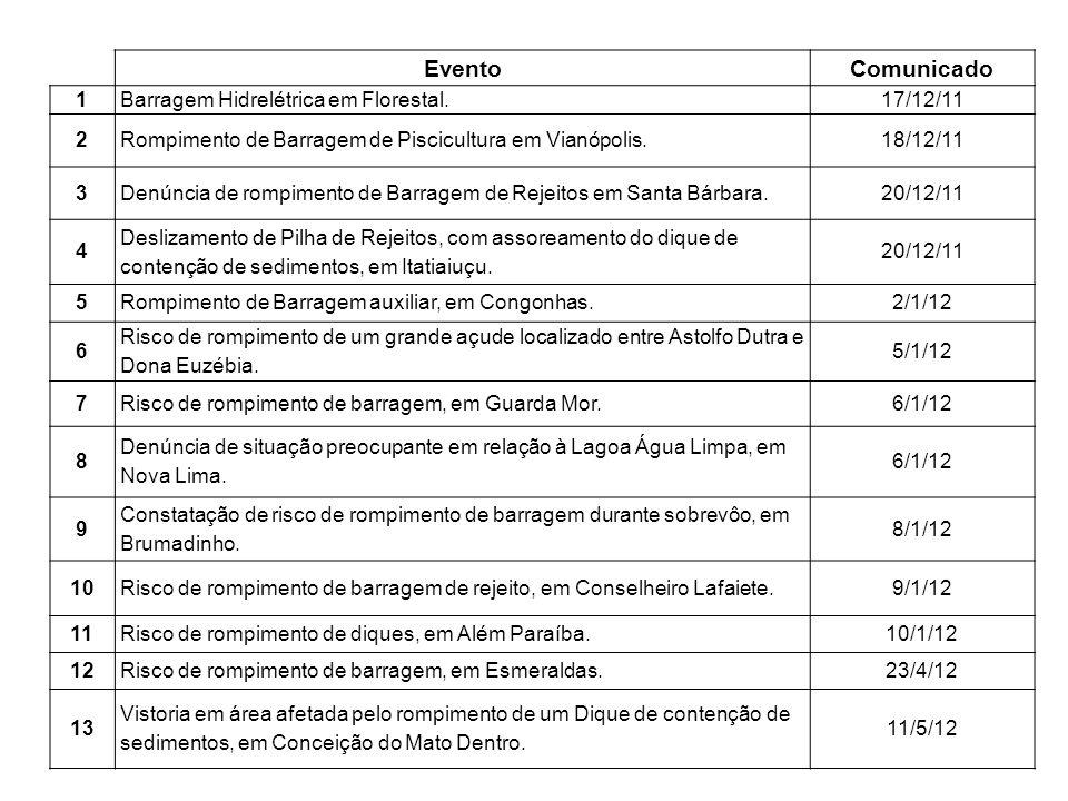 Evento Comunicado 1 Barragem Hidrelétrica em Florestal. 17/12/11 2