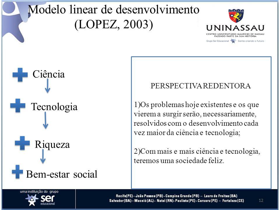 Modelo linear de desenvolvimento (LOPEZ, 2003)