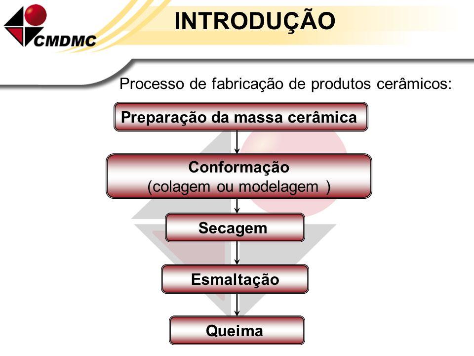 INTRODUÇÃO Processo de fabricação de produtos cerâmicos: