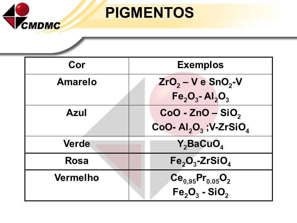 PIGMENTOS Y2BaCuO4 Verde Ce0,95Pr0.05O2 Fe2O3 - SiO2 Vermelho