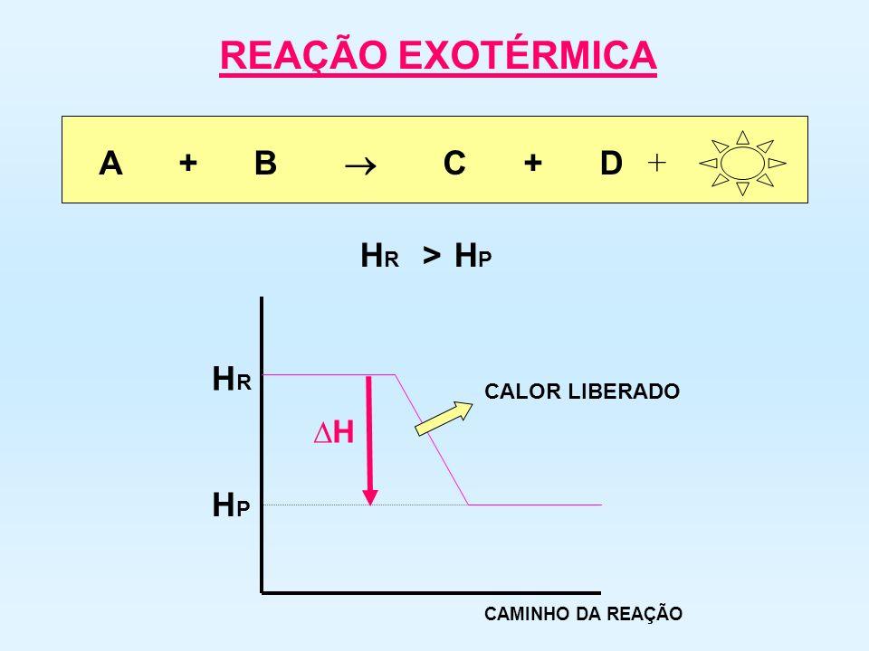REAÇÃO EXOTÉRMICA A + B  C + D + HR HP > HR HP ∆H CALOR LIBERADO