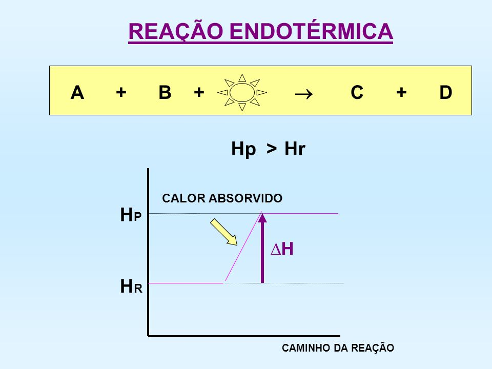 REAÇÃO ENDOTÉRMICA A + B +  C + D Hp Hr > HP HR ∆H CALOR ABSORVIDO