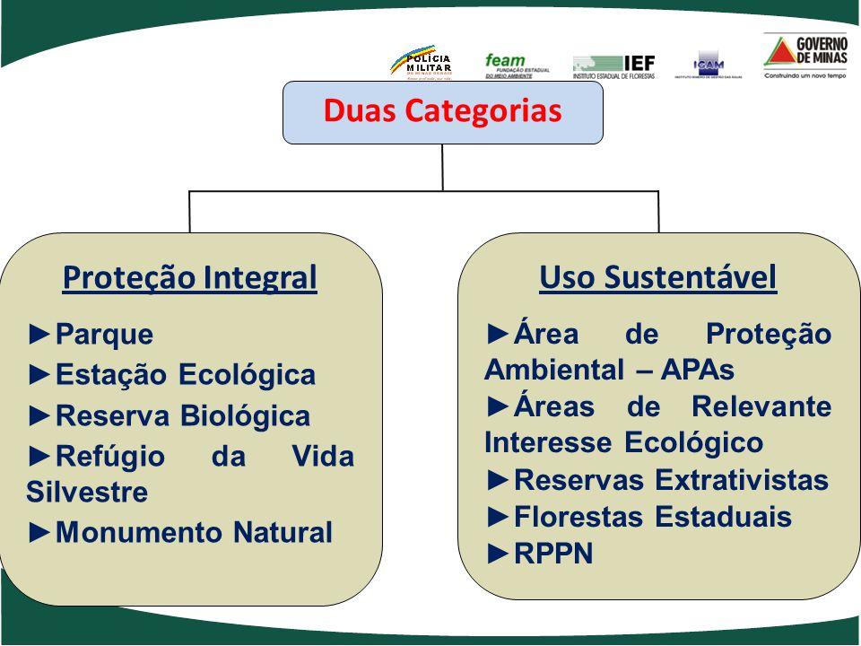 Duas Categorias Proteção Integral Uso Sustentável