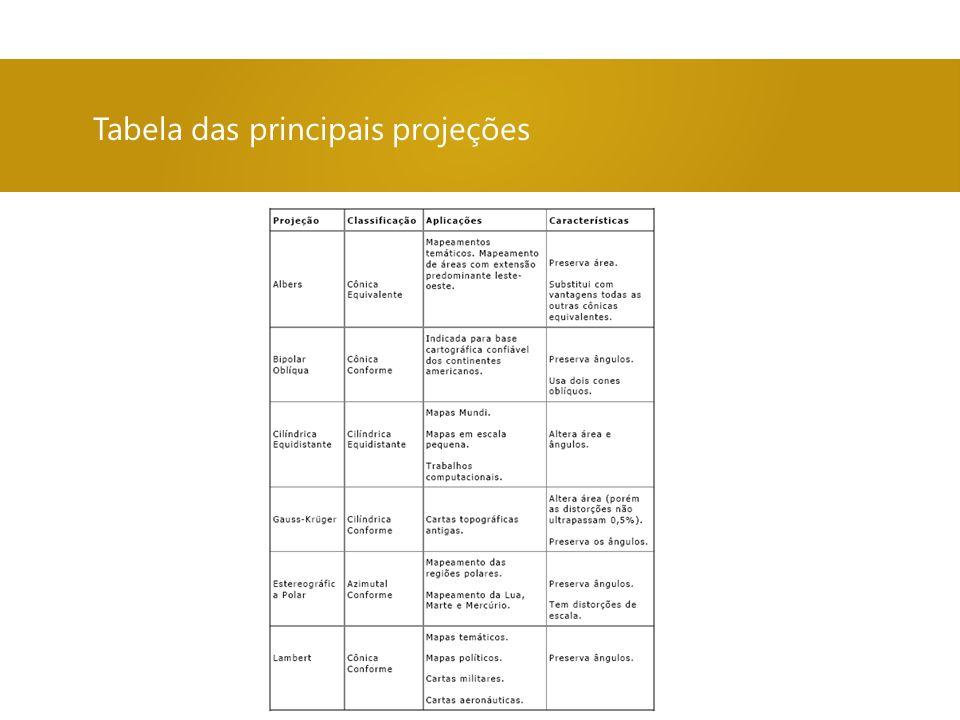 Tabela das principais projeções