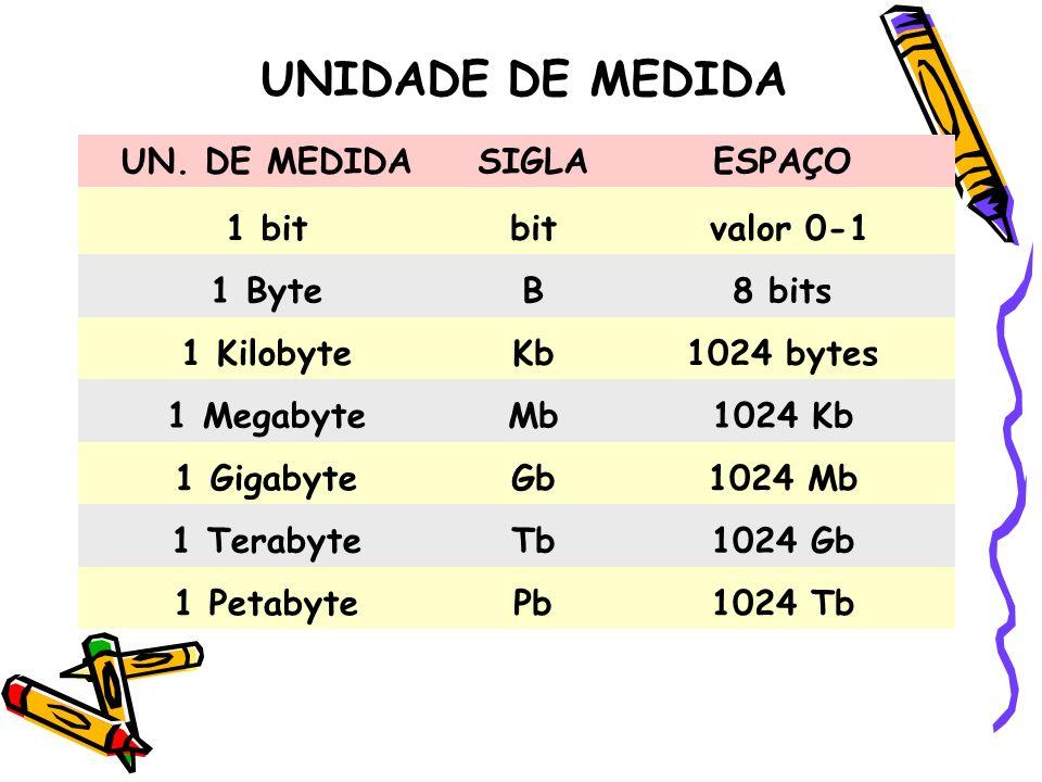 UNIDADE DE MEDIDA UN. DE MEDIDA SIGLA ESPAÇO 1 bit bit valor 0-1