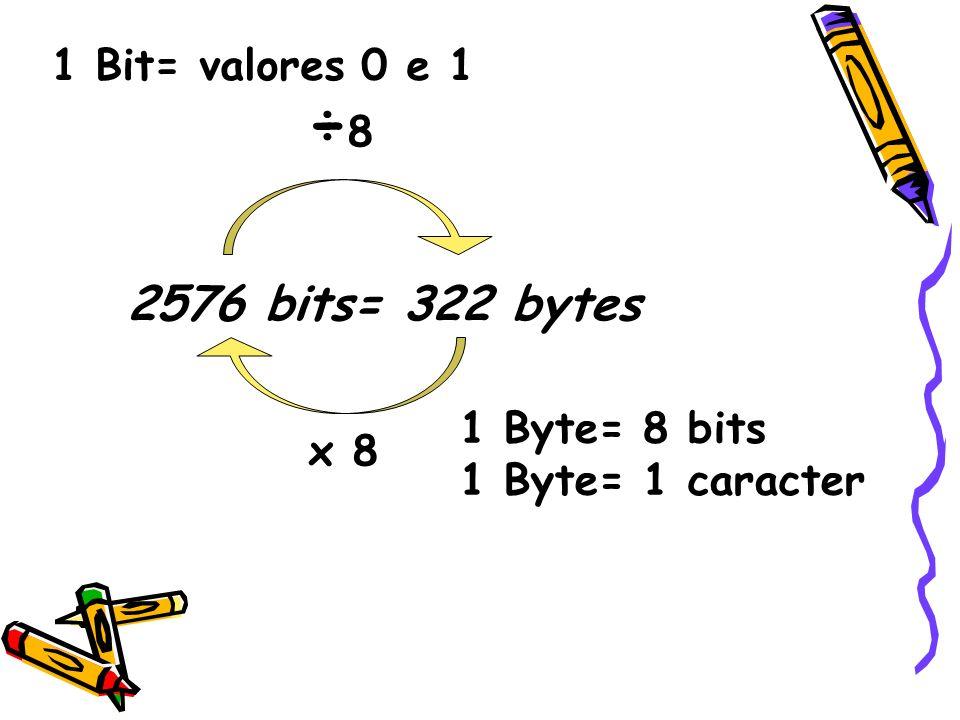 ÷8 2576 bits= 322 bytes 1 Bit= valores 0 e 1 1 Byte= 8 bits x 8