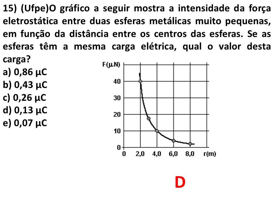 15) (Ufpe)O gráfico a seguir mostra a intensidade da força eletrostática entre duas esferas metálicas muito pequenas, em função da distância entre os centros das esferas. Se as esferas têm a mesma carga elétrica, qual o valor desta carga