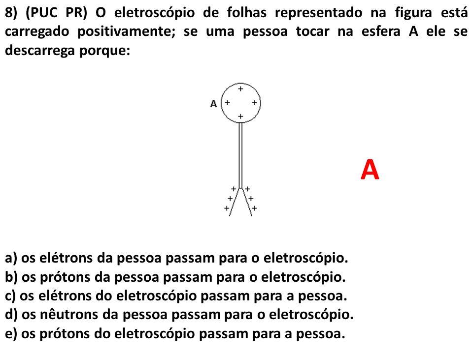 8) (PUC PR) O eletroscópio de folhas representado na figura está carregado positivamente; se uma pessoa tocar na esfera A ele se descarrega porque: