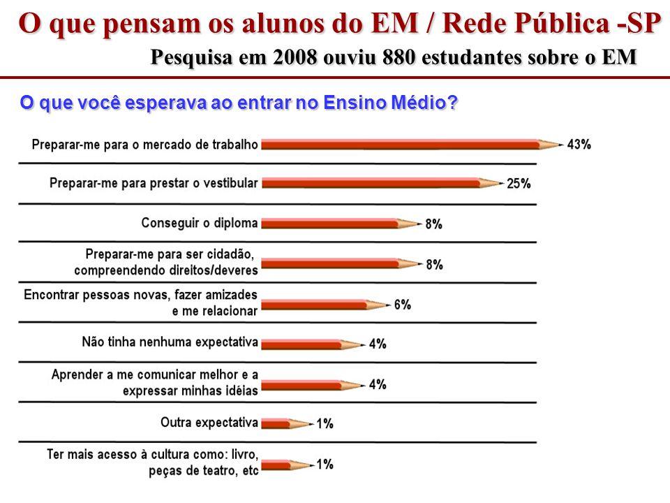 O que pensam os alunos do EM / Rede Pública -SP