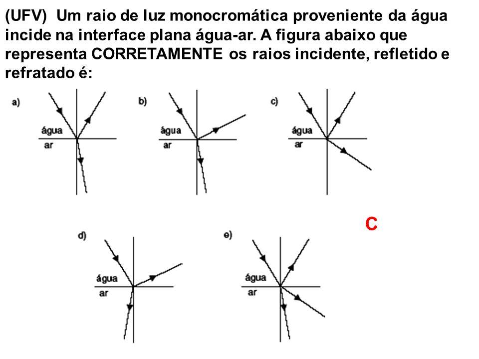 (UFV) Um raio de luz monocromática proveniente da água incide na interface plana água-ar. A figura abaixo que representa CORRETAMENTE os raios incidente, refletido e refratado é: