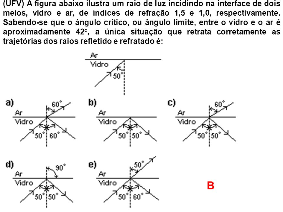(UFV) A figura abaixo ilustra um raio de luz incidindo na interface de dois meios, vidro e ar, de índices de refração 1,5 e 1,0, respectivamente. Sabendo-se que o ângulo crítico, ou ângulo limite, entre o vidro e o ar é aproximadamente 42°, a única situação que retrata corretamente as trajetórias dos raios refletido e refratado é: