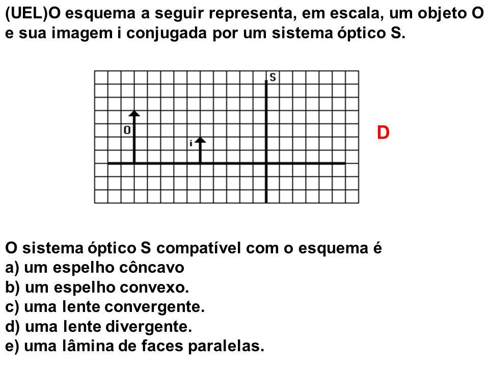 (UEL)O esquema a seguir representa, em escala, um objeto O e sua imagem i conjugada por um sistema óptico S.