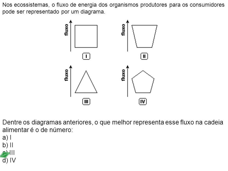 Nos ecossistemas, o fluxo de energia dos organismos produtores para os consumidores pode ser representado por um diagrama.