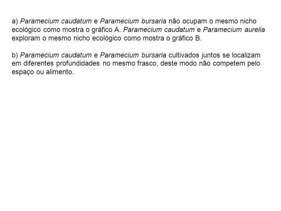 a) Paramecium caudatum e Paramecium bursaria não ocupam o mesmo nicho ecológico como mostra o gráfico A.