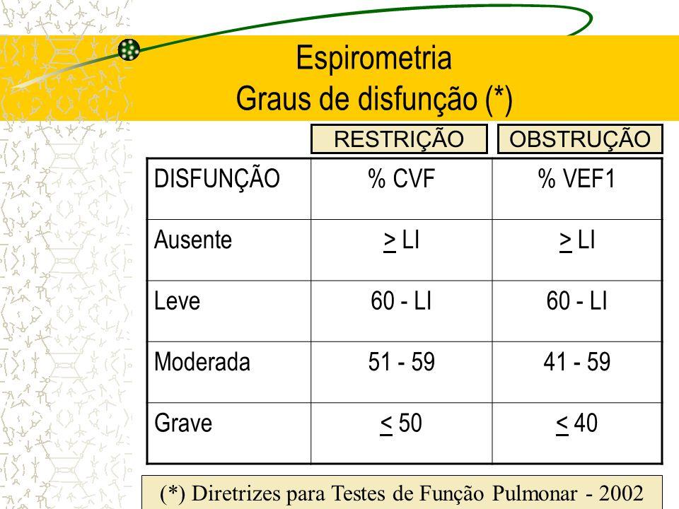 Espirometria Graus de disfunção (*)