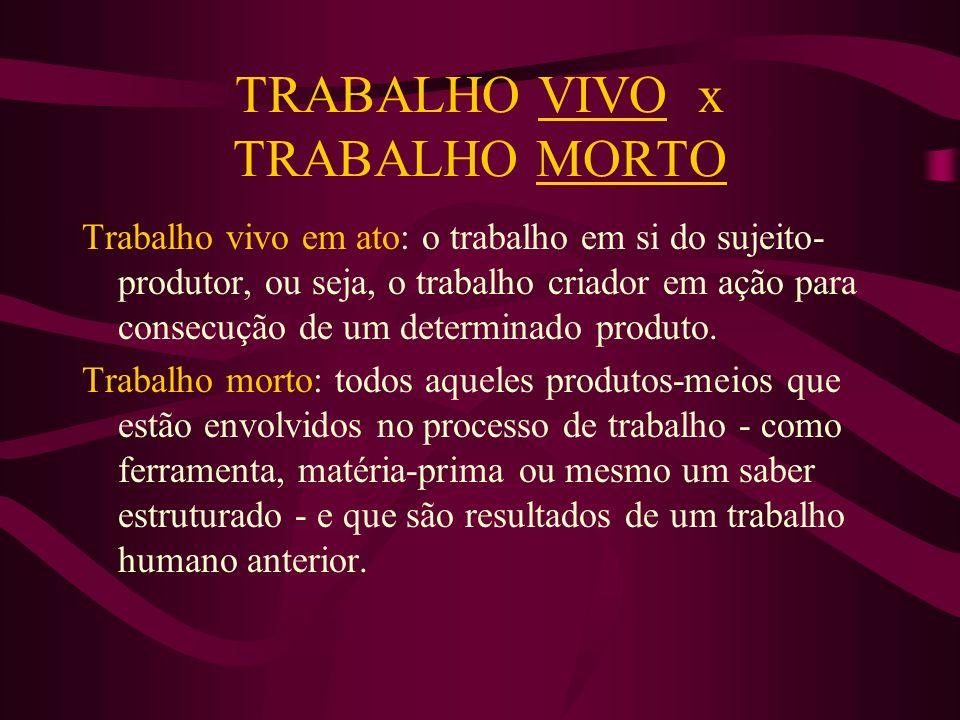TRABALHO VIVO x TRABALHO MORTO