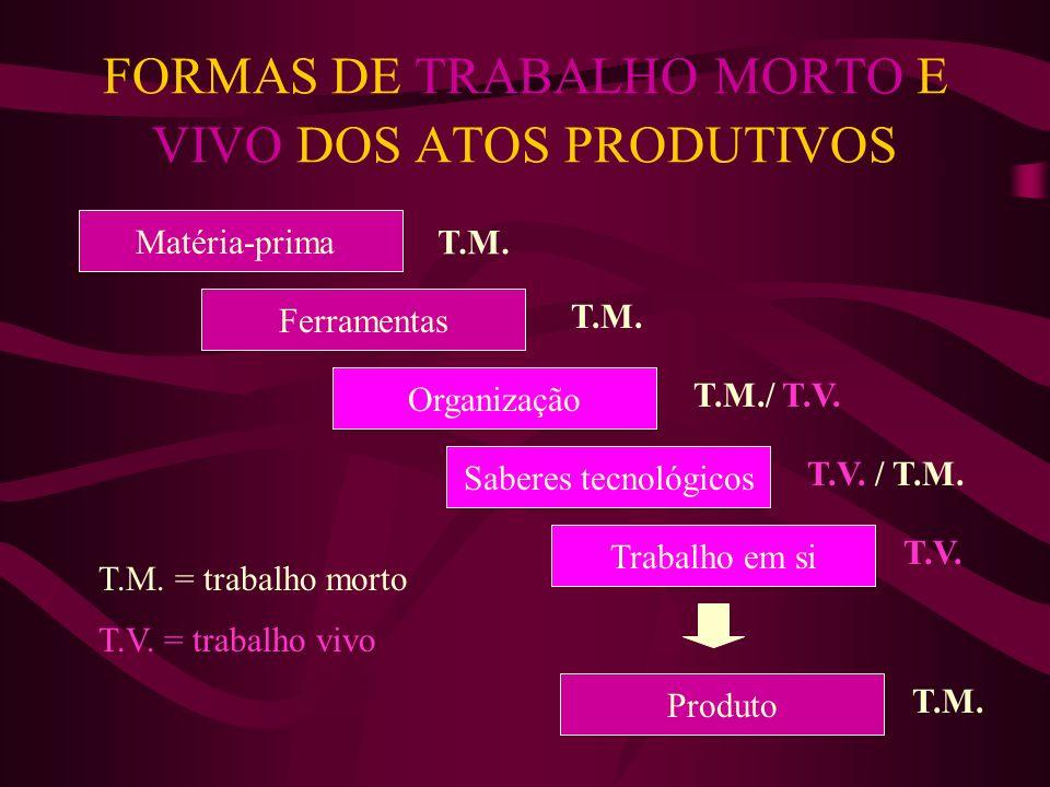 FORMAS DE TRABALHO MORTO E VIVO DOS ATOS PRODUTIVOS