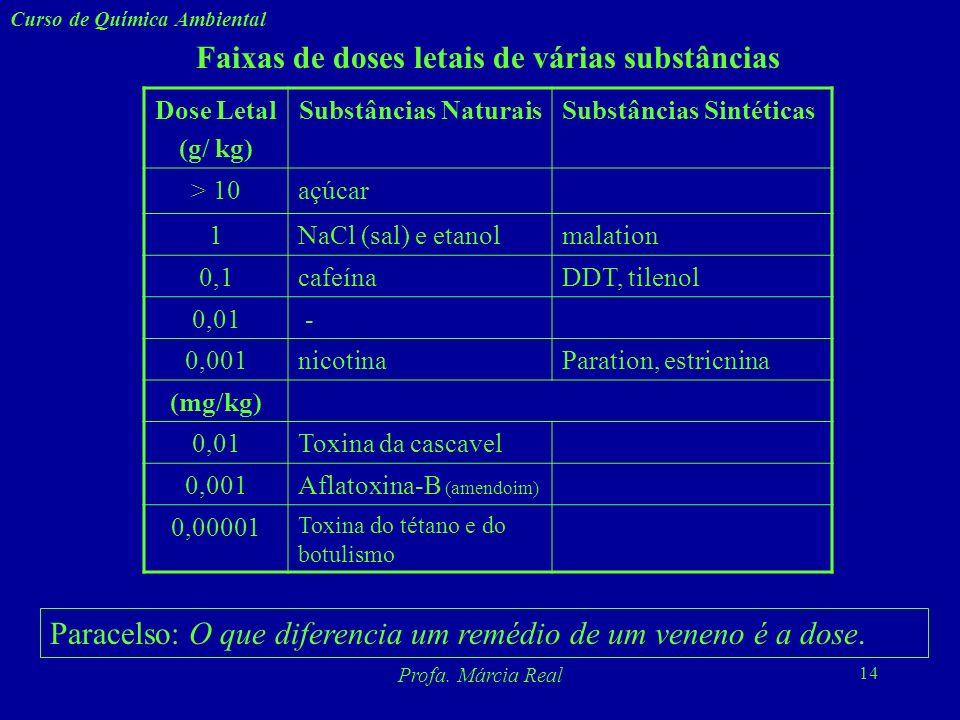 Faixas de doses letais de várias substâncias