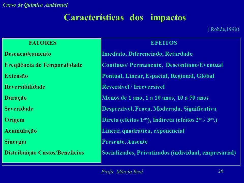 Características dos impactos