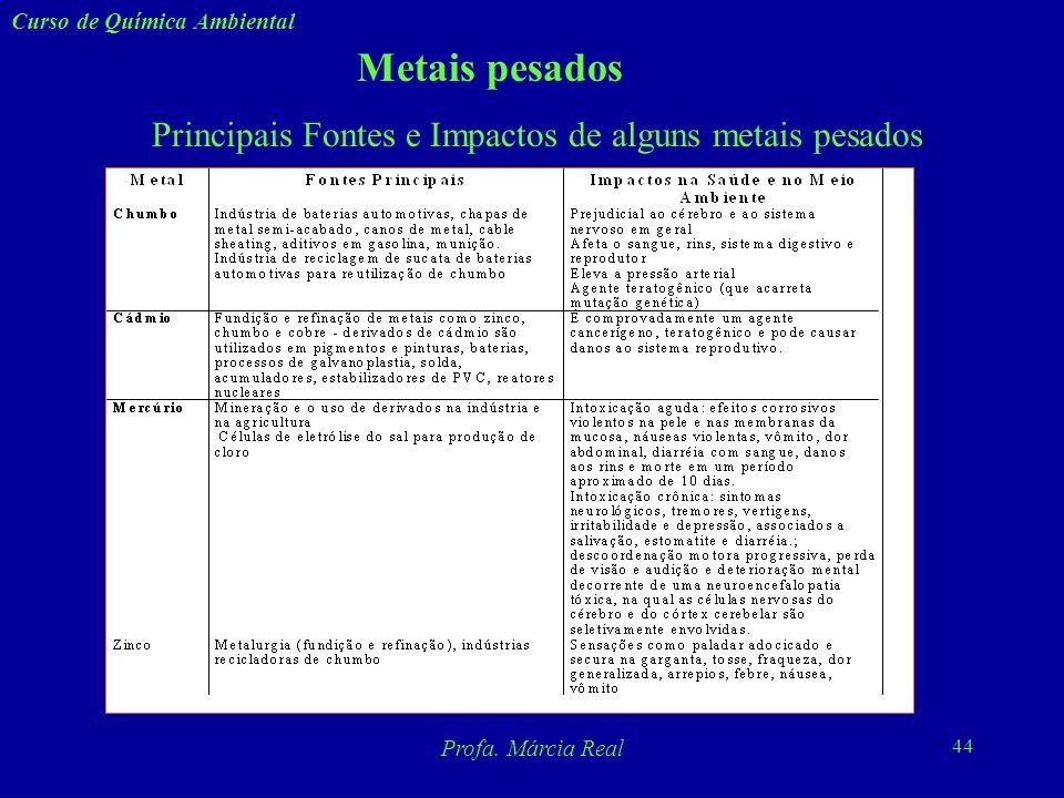 Principais Fontes e Impactos de alguns metais pesados