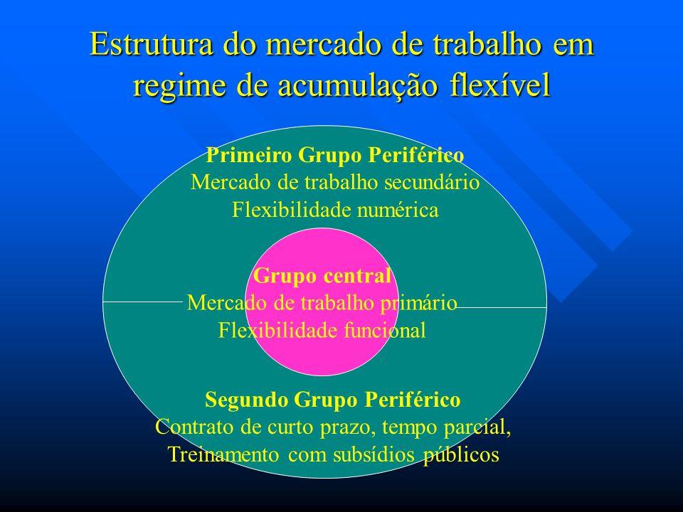 Estrutura do mercado de trabalho em regime de acumulação flexível