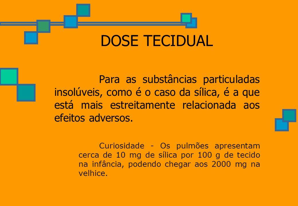 DOSE TECIDUAL Para as substâncias particuladas insolúveis, como é o caso da sílica, é a que está mais estreitamente relacionada aos efeitos adversos.
