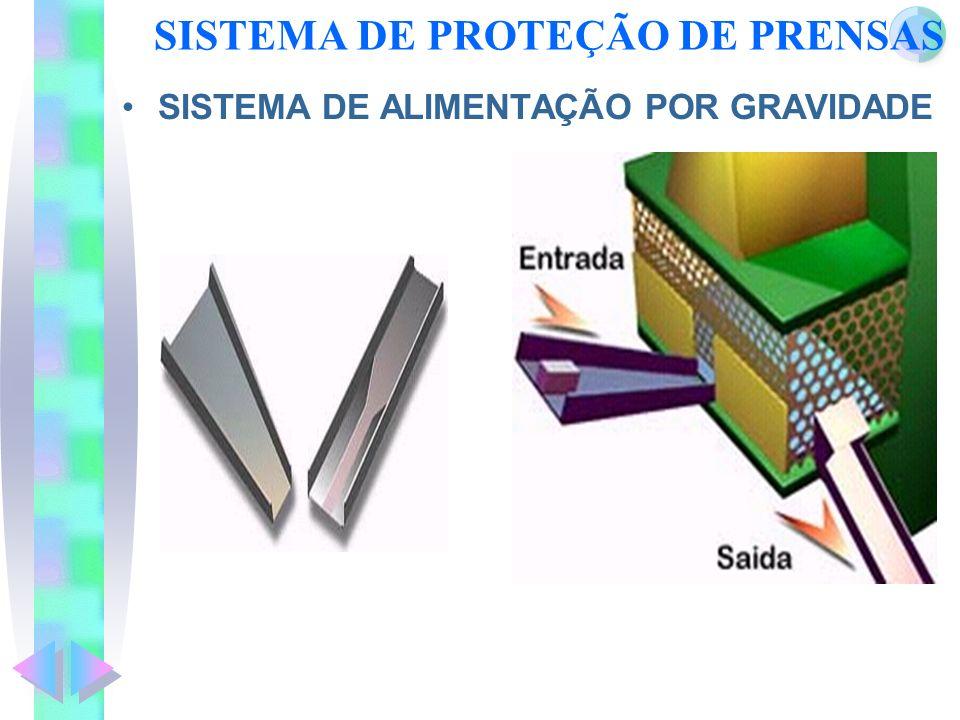 SISTEMA DE PROTEÇÃO DE PRENSAS