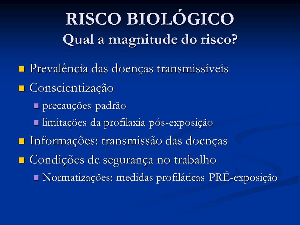 RISCO BIOLÓGICO Qual a magnitude do risco