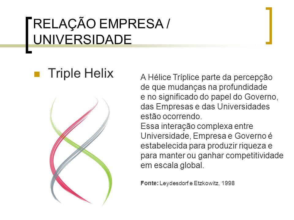 RELAÇÃO EMPRESA / UNIVERSIDADE