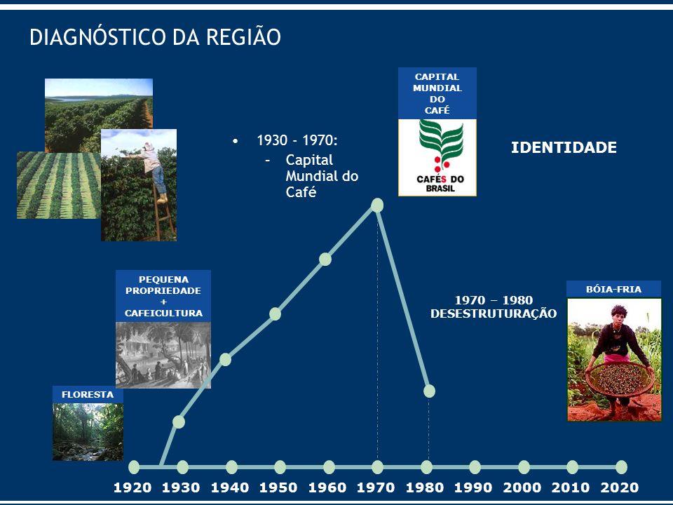 DIAGNÓSTICO DA REGIÃO 1930 - 1970: IDENTIDADE Capital Mundial do Café