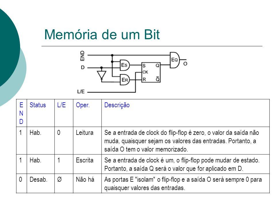 Memória de um Bit END Status L/E Oper. Descrição 1 Hab. Leitura