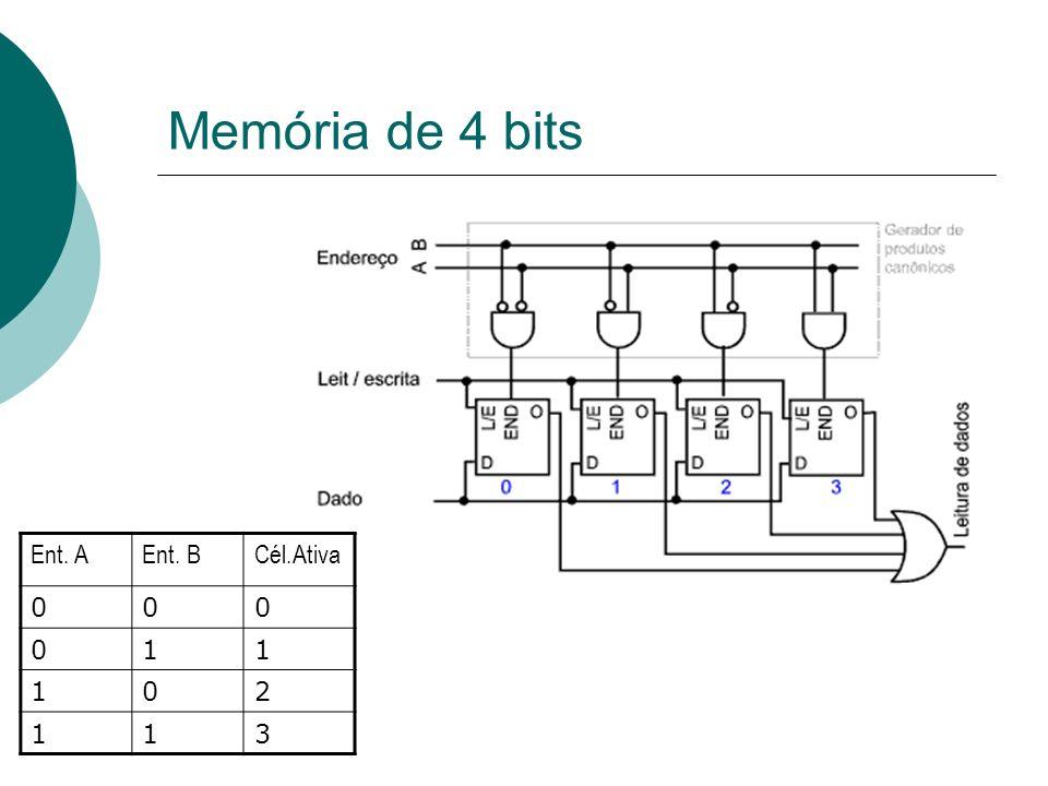 Memória de 4 bits Ent. A Ent. B Cél.Ativa 1 2 3