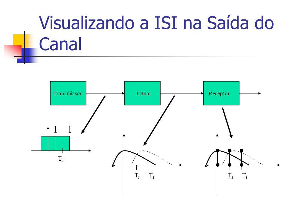 Visualizando a ISI na Saída do Canal