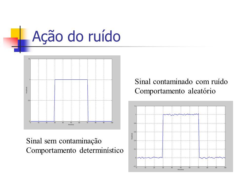 Ação do ruído Sinal contaminado com ruído Comportamento aleatório