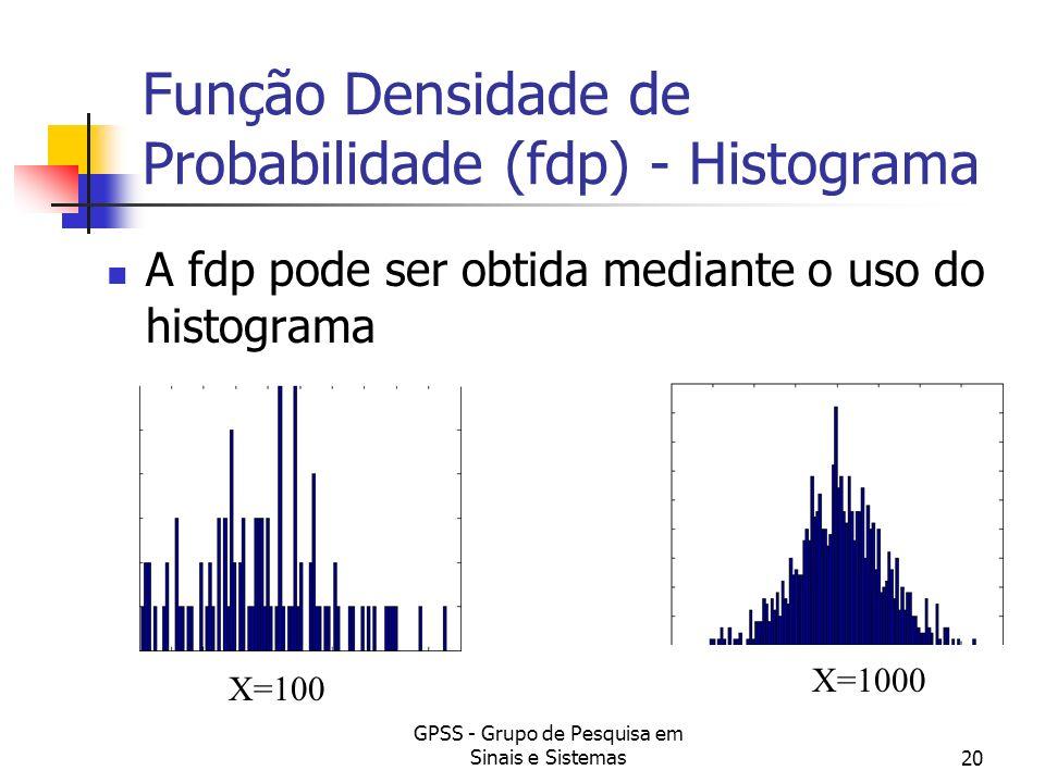 Função Densidade de Probabilidade (fdp) - Histograma