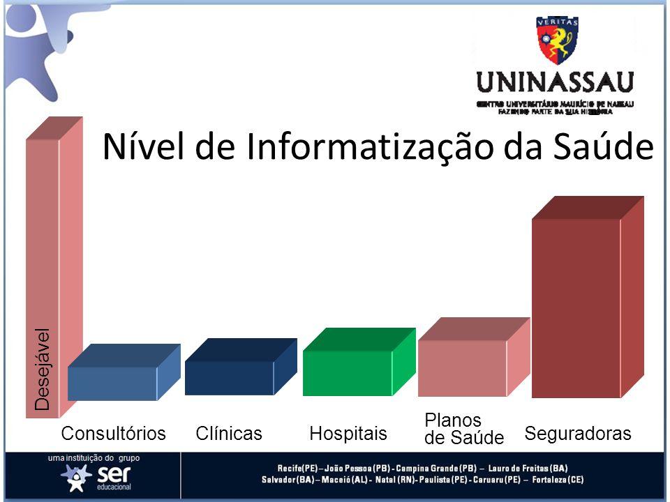 Nível de Informatização da Saúde