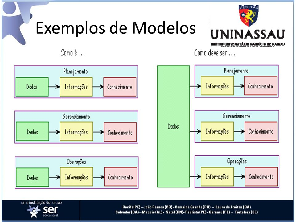 Exemplos de Modelos