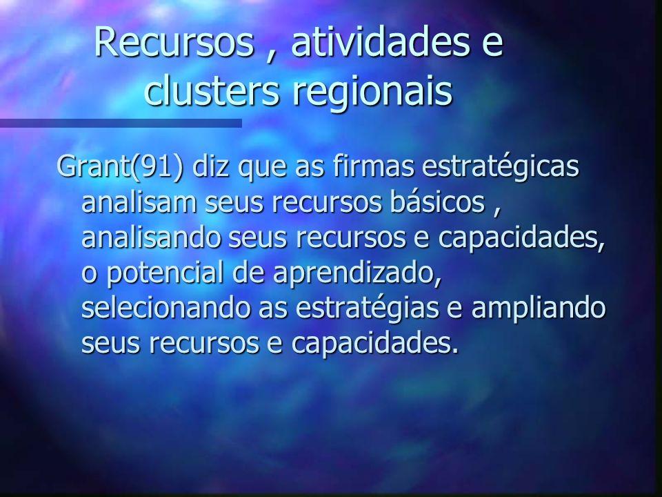 Recursos , atividades e clusters regionais